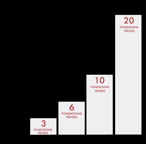 chiffres-cles-fondations-privees