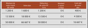 Tableau votre avantage fiscal_2