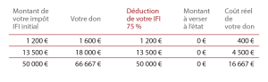 Avantage fiscal IFI 2018