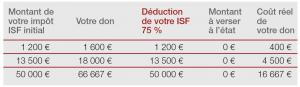 Avantage fiscal ISF 2017