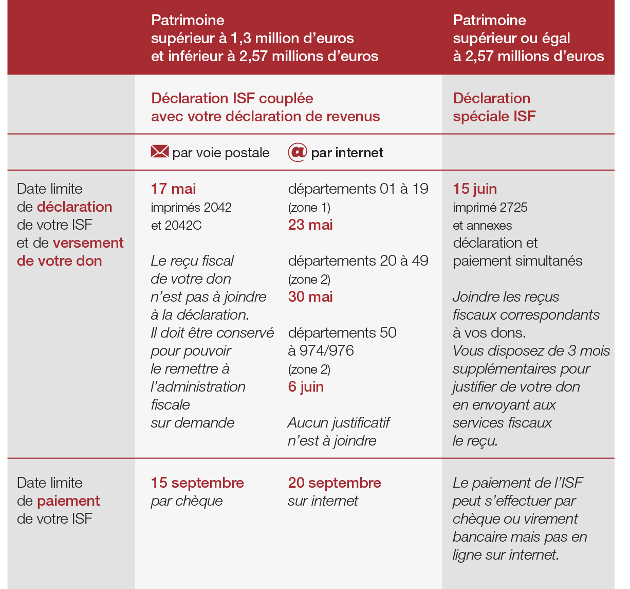 Calendrier Isf Fondation Notre Dame