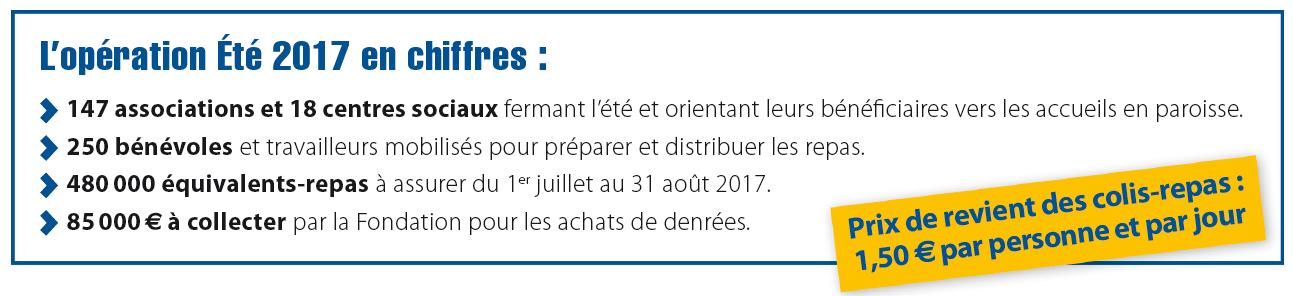 L'Opération Été 2017 en chiffres