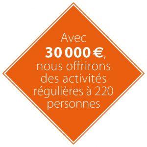 Avec 30 000 euros, des activités régulières pour 220 personnes