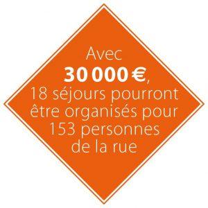 Avec 30 000 euros, 18 séjours pour 153 personnes