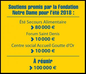 Soutiens promis par la Fondation Notre Dame